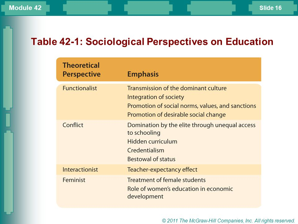 Table 42-1: Sociological Perspectives on Education
