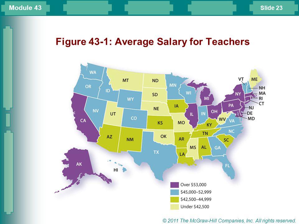 Figure 43-1: Average Salary for Teachers