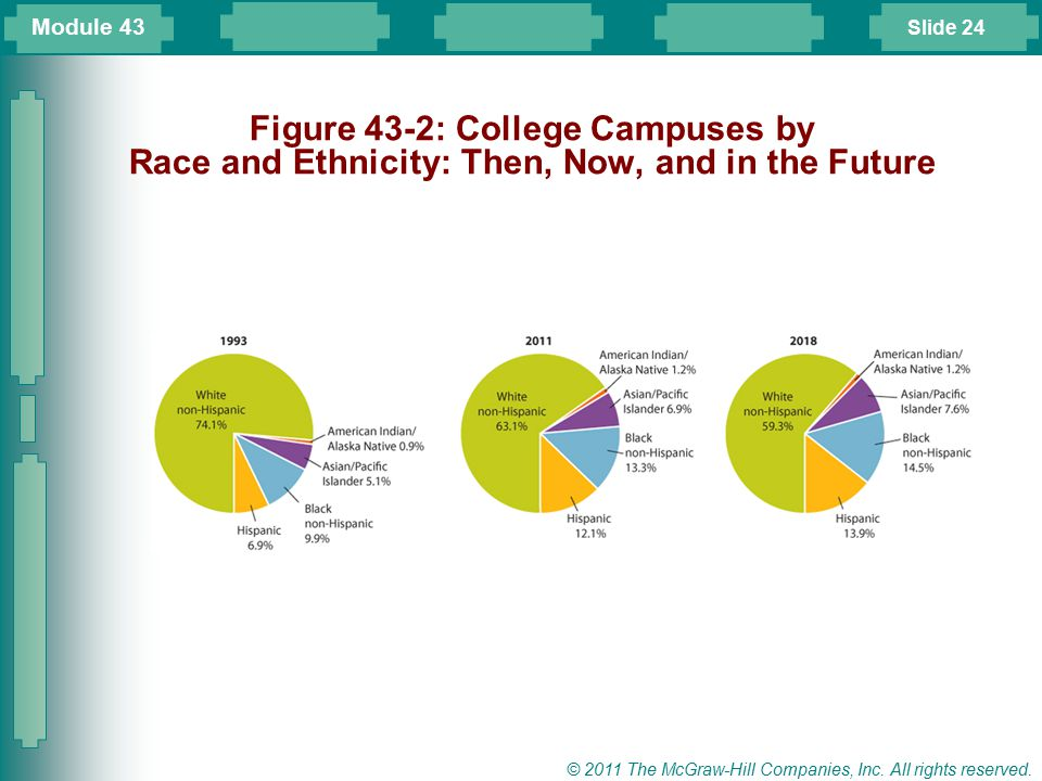 Module 43 Figure 43-2: College Campuses by Race and Ethnicity: Then, Now, and in the Future