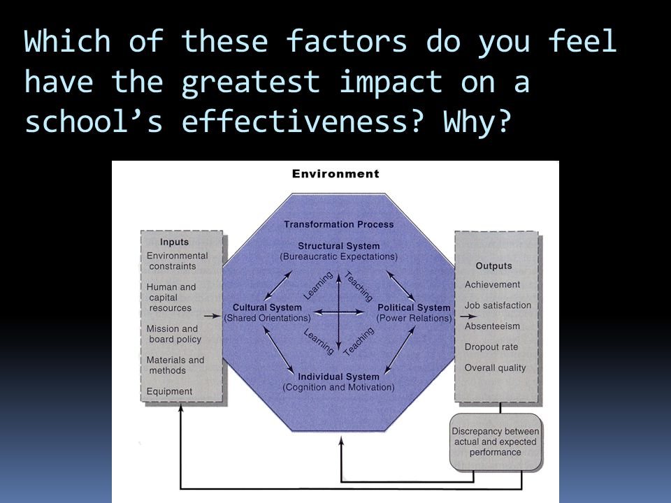 Which of these factors do you feel have the greatest impact on a school's effectiveness Why