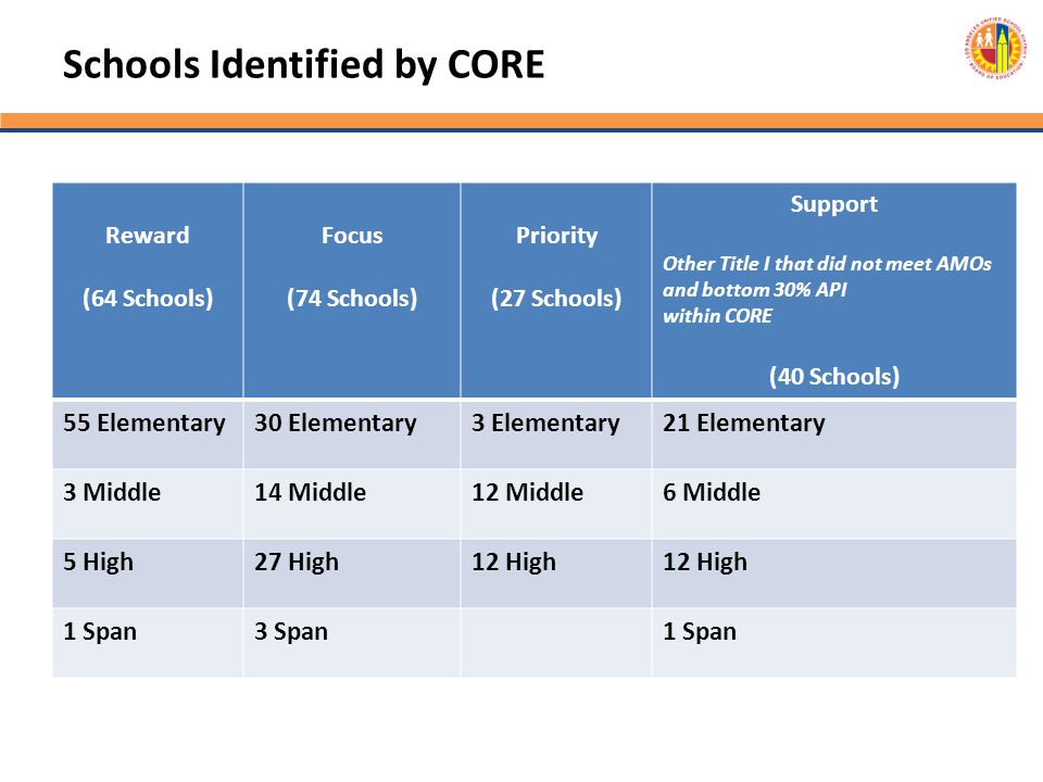 Schools Identified by CORE
