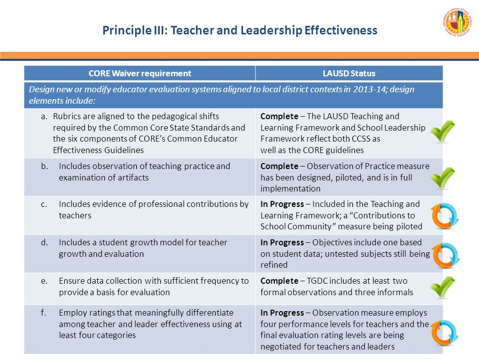 Principle III: Teacher and Leadership Effectiveness