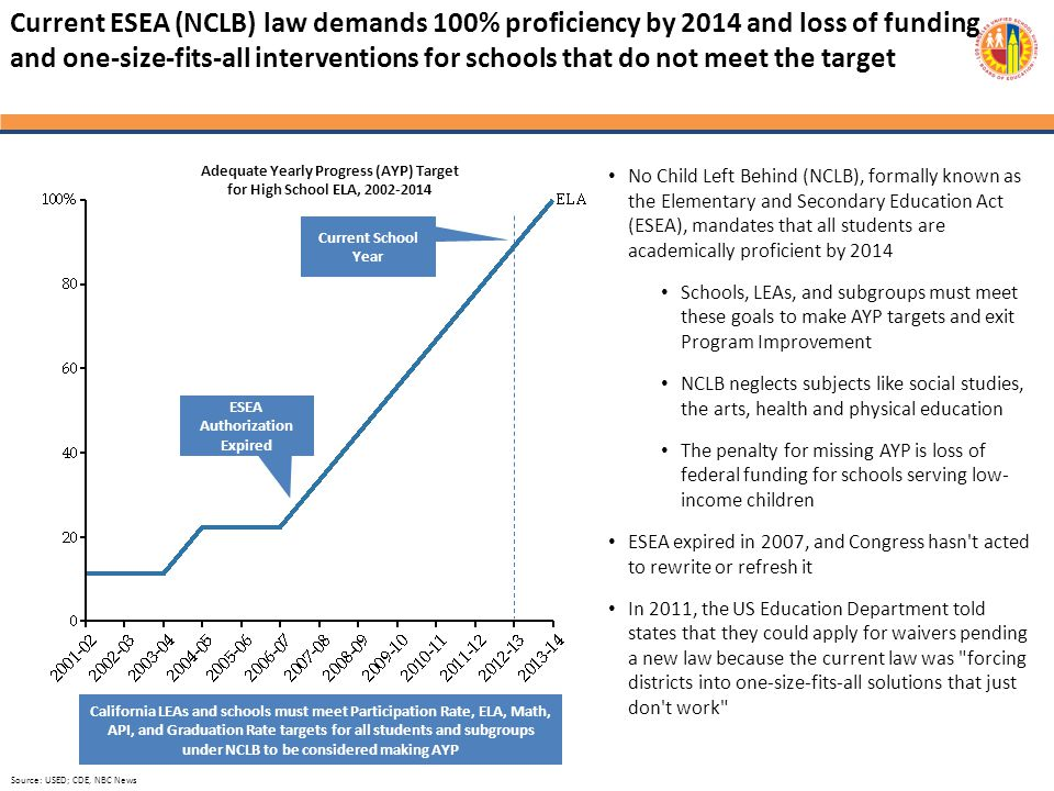 Current ESEA (NCLB) law demands 100% proficiency by 2014 and loss of funding and one-size-fits-all interventions for schools that do not meet the target