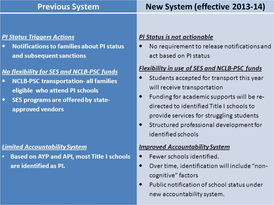 New System (effective 2013-14)