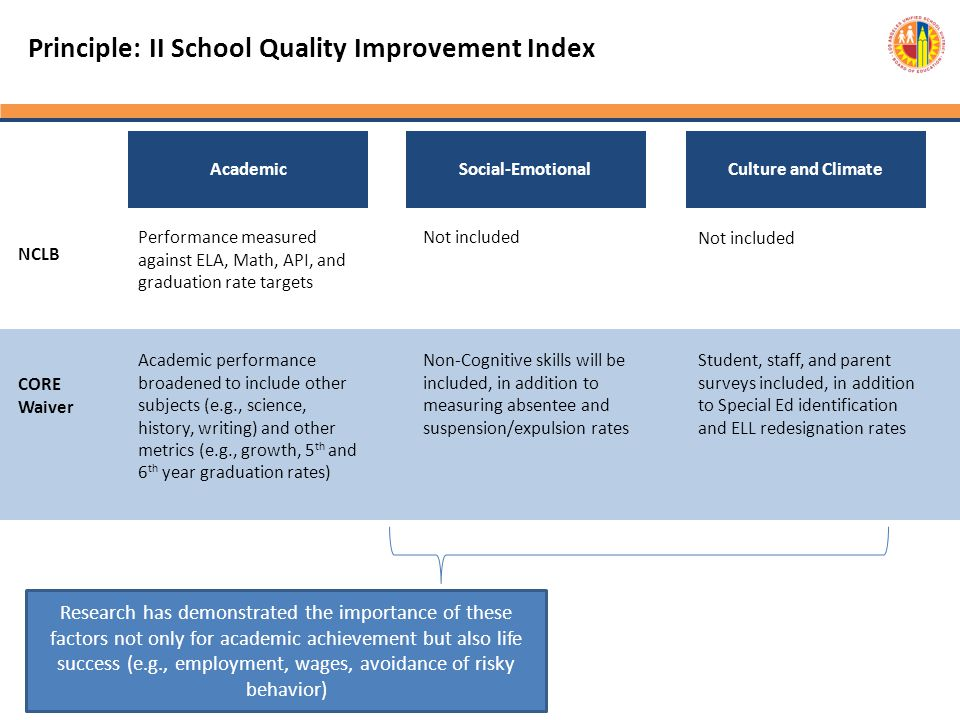 Principle: II School Quality Improvement Index
