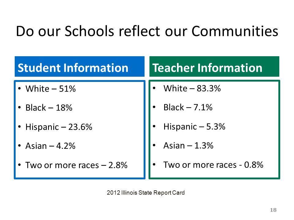 Do our Schools reflect our Communities