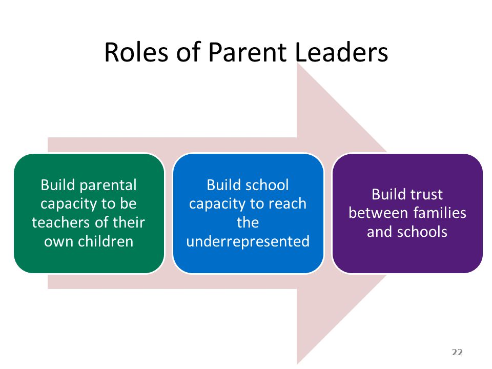 Roles of Parent Leaders