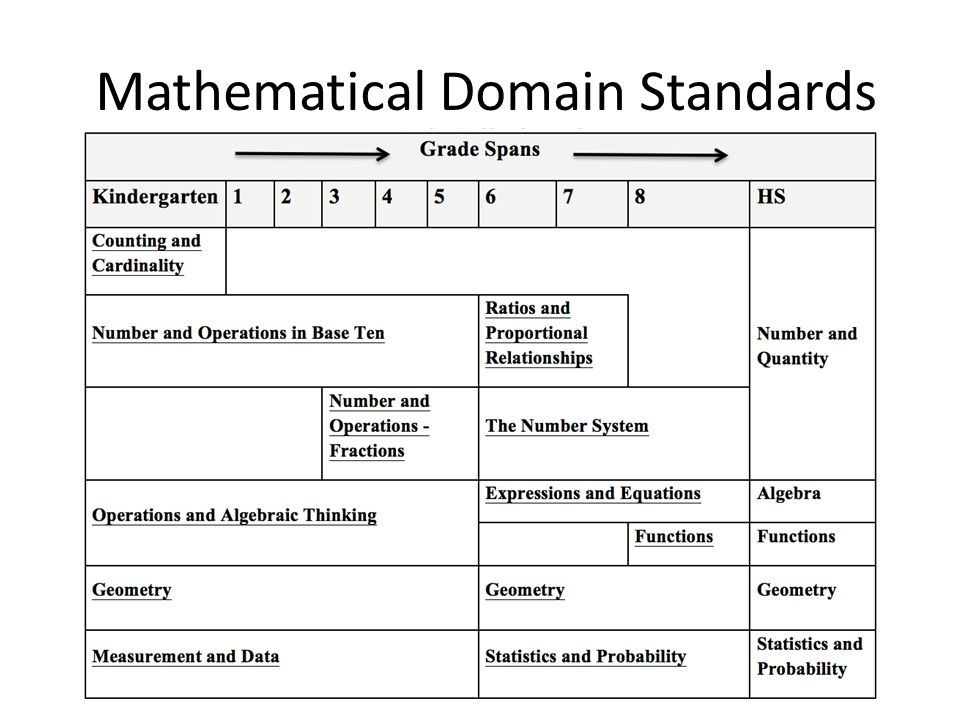 Mathematical Domain Standards