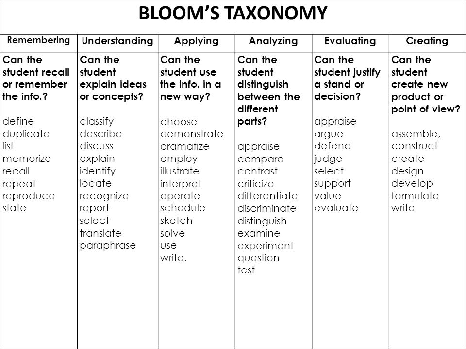 BLOOM'S TAXONOMY Understanding Applying Analyzing Evaluating Creating