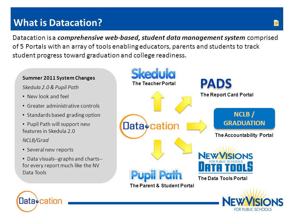 PADS What is Datacation