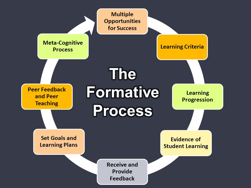 The Formative Process Multiple Opportunities for Success