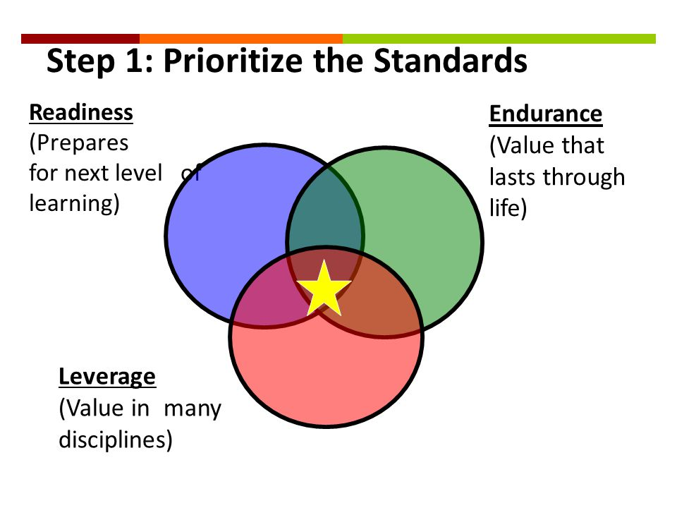 Step 1: Prioritize the Standards