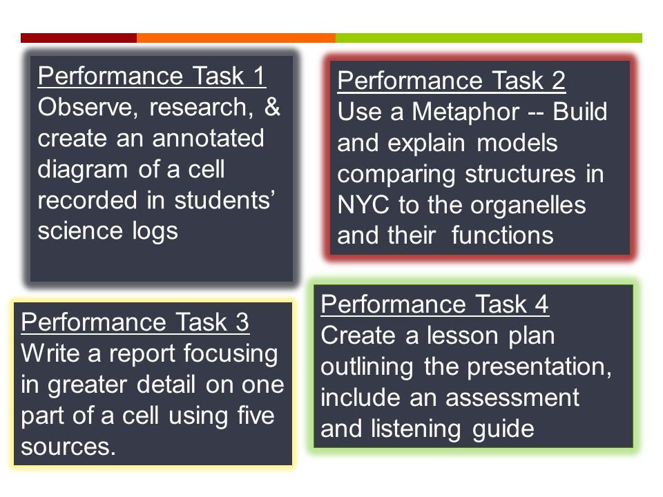 Performance Task 1 Observe, research, & create an annotated diagram of a cell recorded in students' science logs