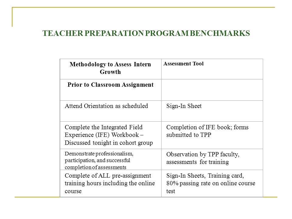 Methodology to Assess Intern Growth Prior to Classroom Assignment