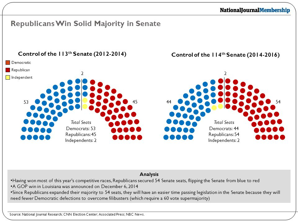 Republicans Win Solid Majority in Senate