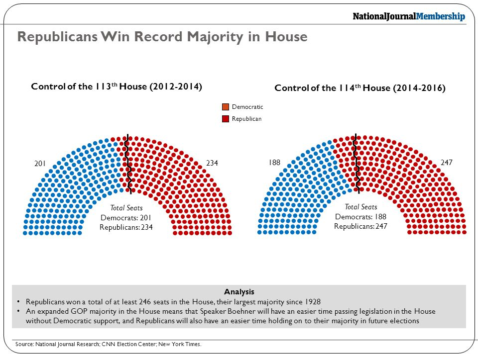Republicans Win Record Majority in House