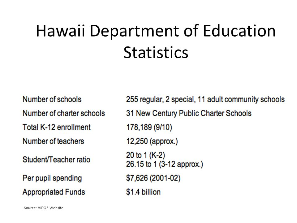 Hawaii Department of Education Statistics