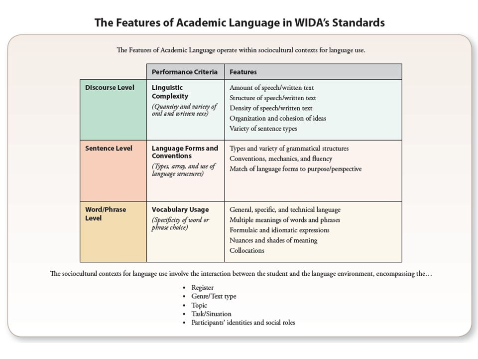 The Features of Academic Language in WIDA s Standards is a new resource available to educators in the 2012 standards publication. You may notice that the criteria we use to define the levels of language development have changed slightly. Originally, these criteria included linguistic complexity, language control and vocabulary usage. In order to clarify the criteria we did two things:
