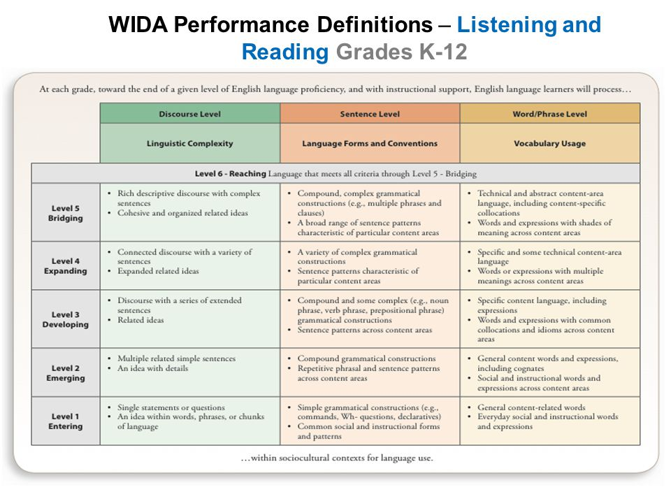 WIDA Performance Definitions – Listening and Reading Grades K-12