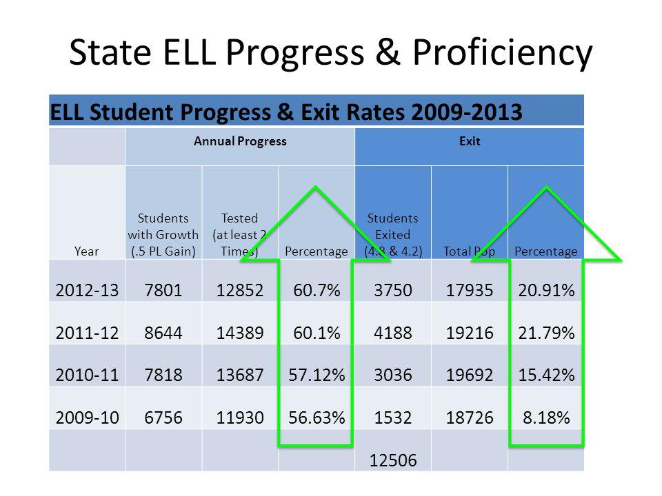 State ELL Progress & Proficiency