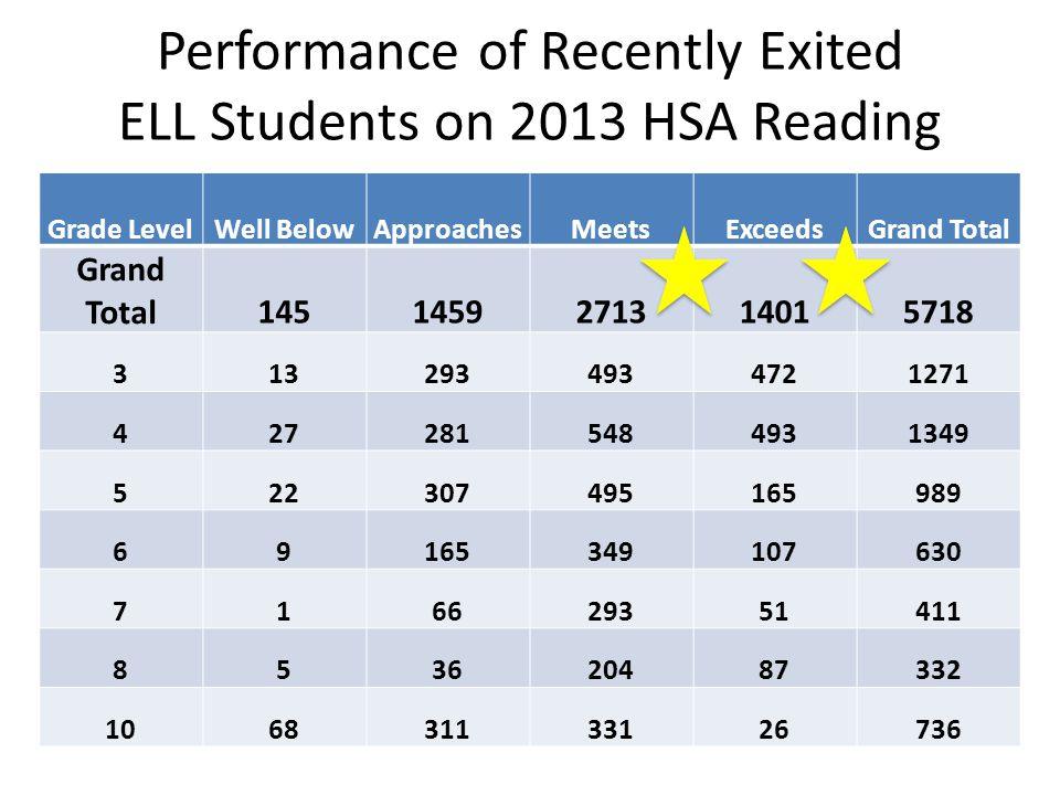 Performance of Recently Exited ELL Students on 2013 HSA Reading
