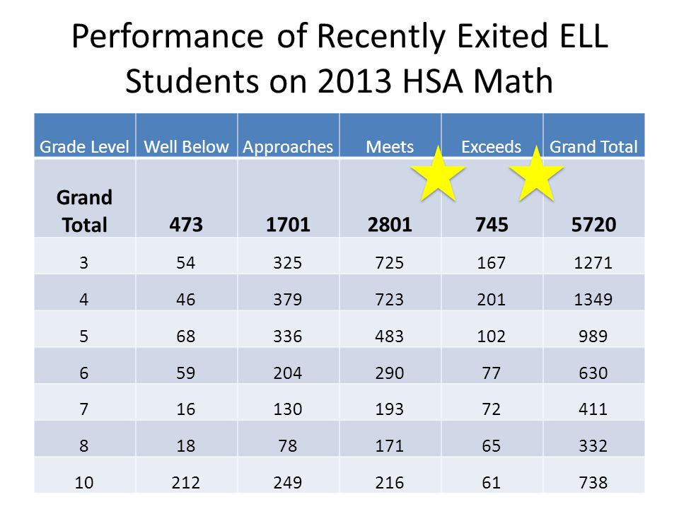 Performance of Recently Exited ELL Students on 2013 HSA Math