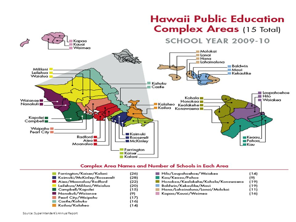 Source: Superintendent's Annual Report