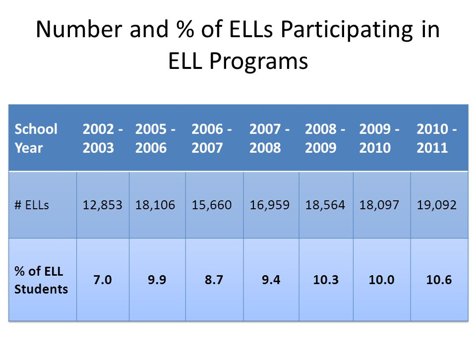 Number and % of ELLs Participating in ELL Programs