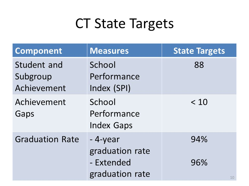 CT State Targets Component Measures State Targets