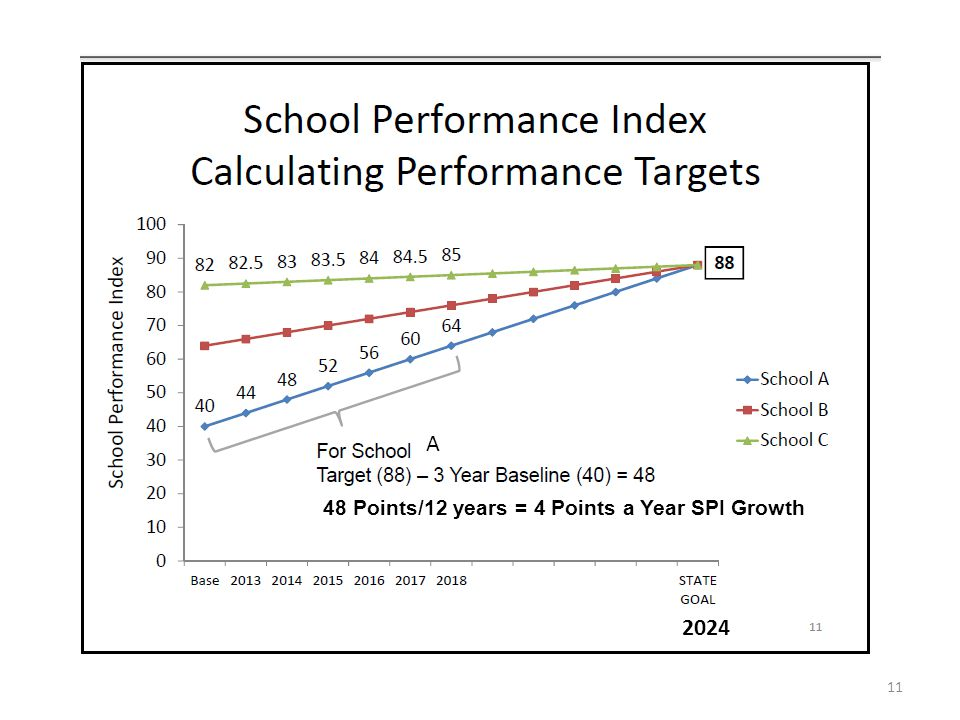 A 48 Points/12 years = 4 Points a Year SPI Growth 2024