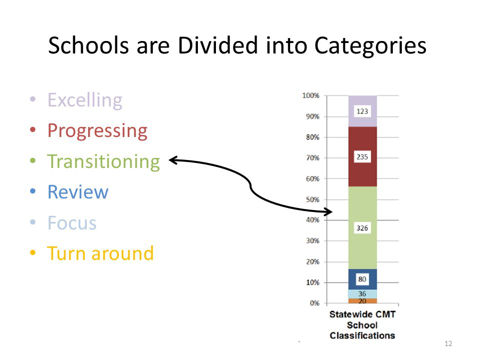 Schools are Divided into Categories