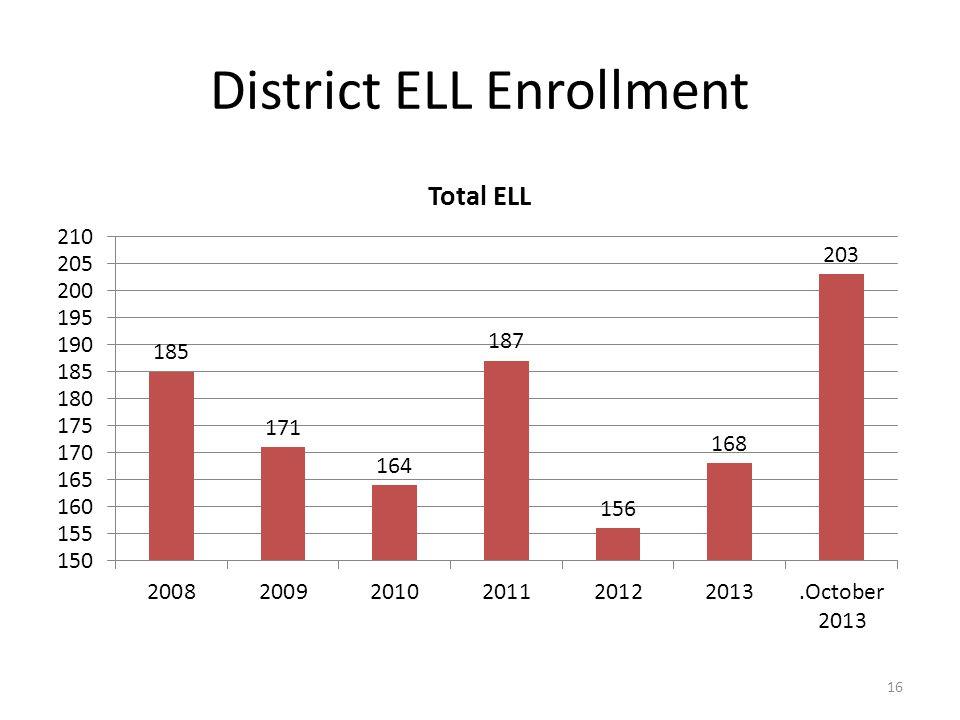 District ELL Enrollment