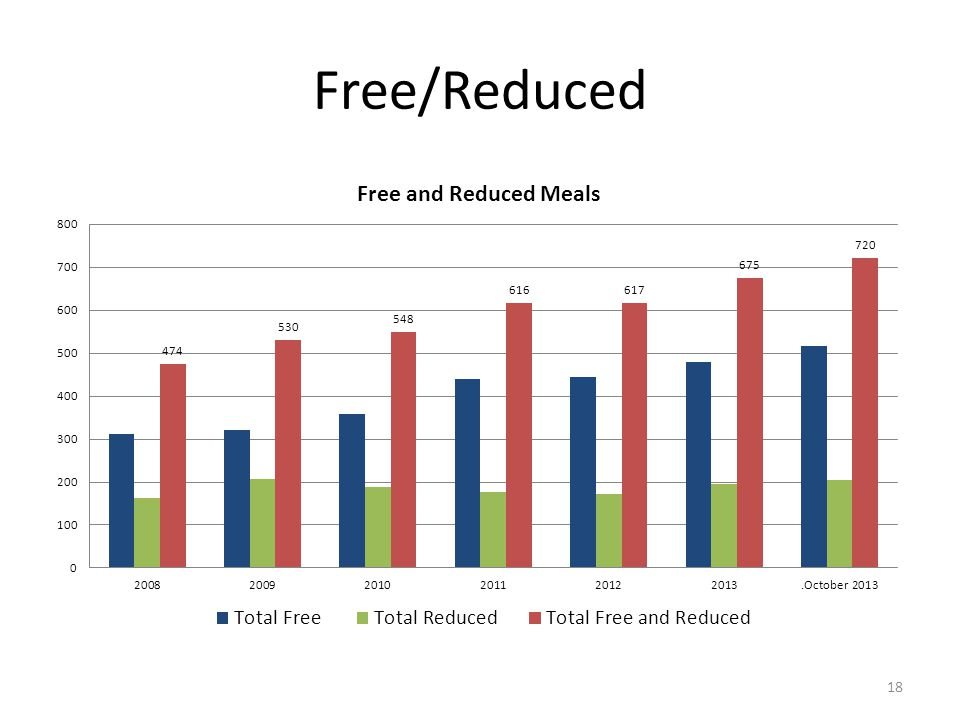 Free/Reduced
