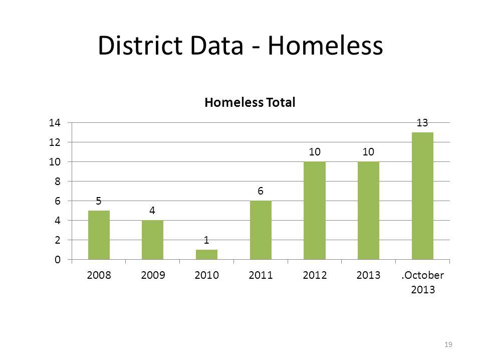 District Data - Homeless