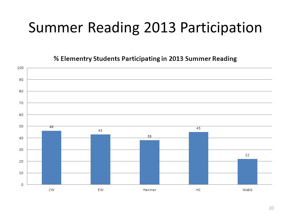 Summer Reading 2013 Participation