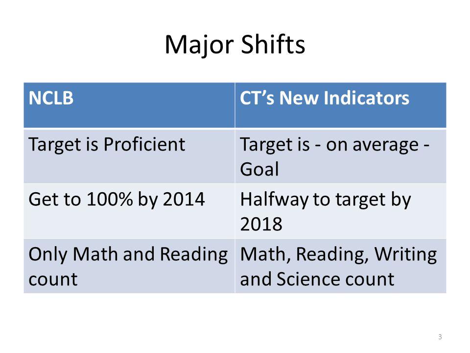 Major Shifts NCLB CT's New Indicators Target is Proficient