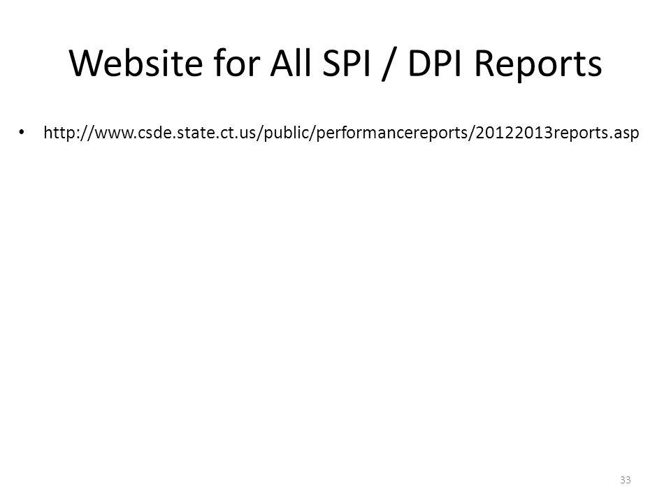 Website for All SPI / DPI Reports