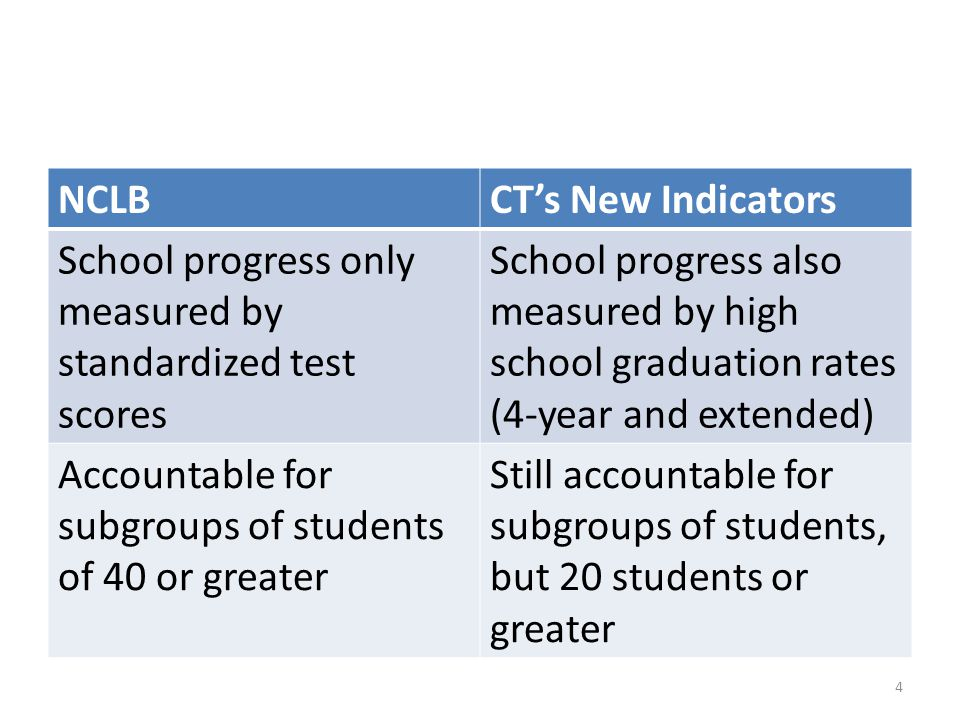 NCLB CT's New Indicators. School progress only measured by standardized test scores.