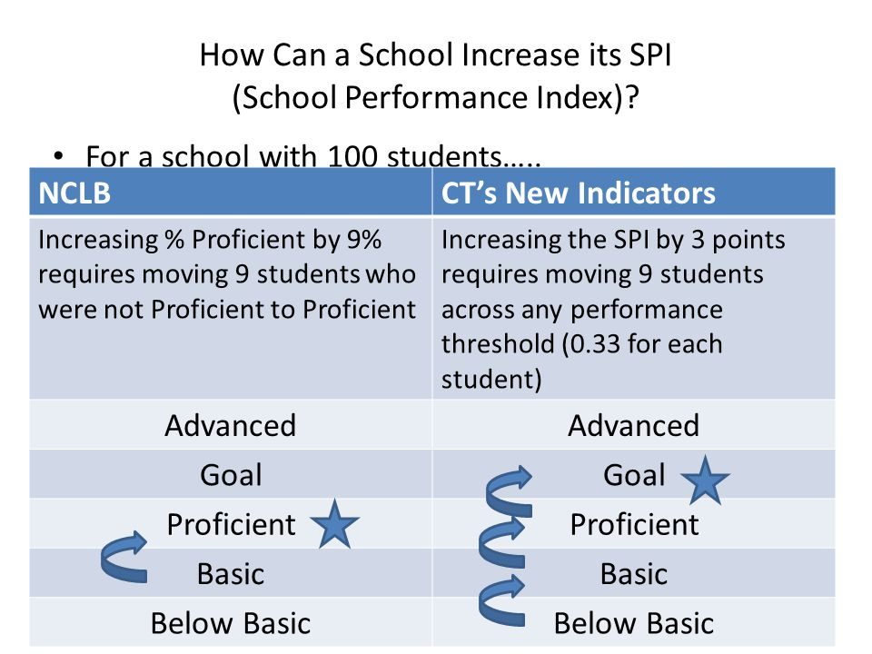 How Can a School Increase its SPI (School Performance Index)