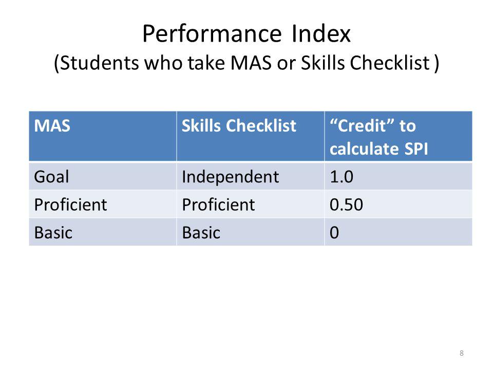 Performance Index (Students who take MAS or Skills Checklist )
