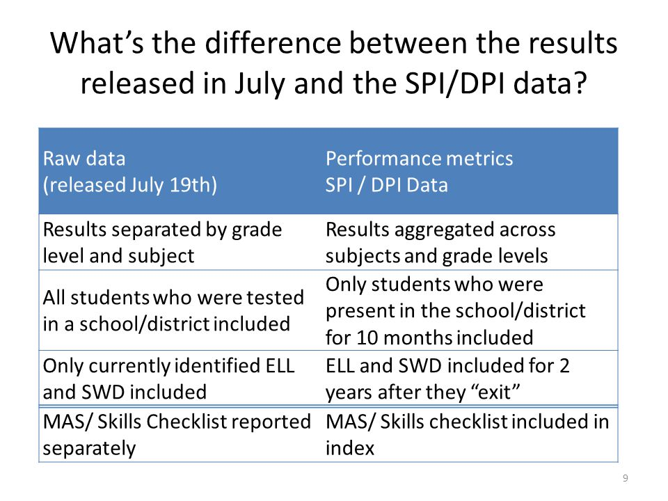 What's the difference between the results released in July and the SPI/DPI data