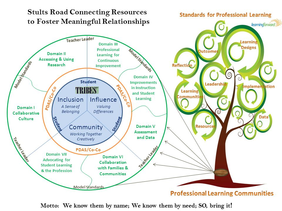 Stults Road Connecting Resources to Foster Meaningful Relationships