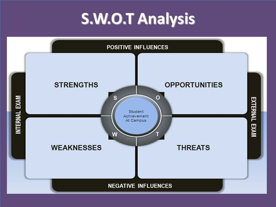 S.W.O.T Analysis A SWAT analysis can help guide you to the root causes of your data outcomes.