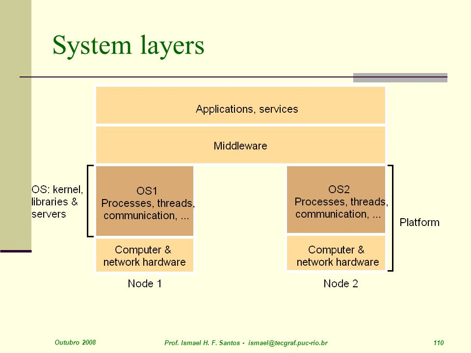 System layers Outubro 2008. Prof. Ismael H. F.