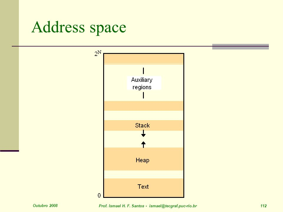 Address space Outubro 2008. Prof. Ismael H. F.