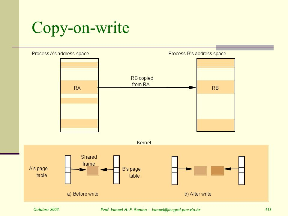 Copy-on-write a) Before write b) After write Shared frame A s page