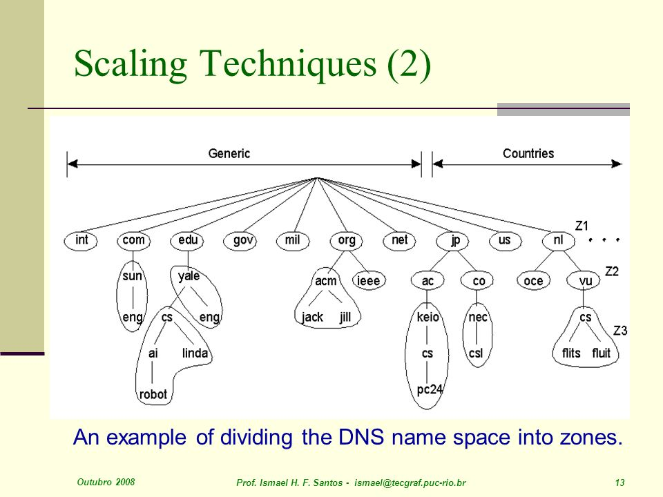 An example of dividing the DNS name space into zones.