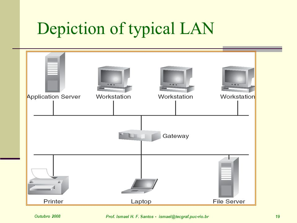 Depiction of typical LAN