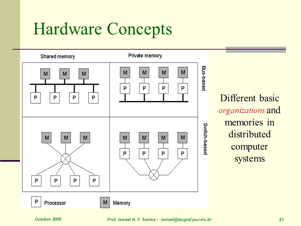 Hardware Concepts 1.6. Different basic organizations and memories in distributed computer systems.