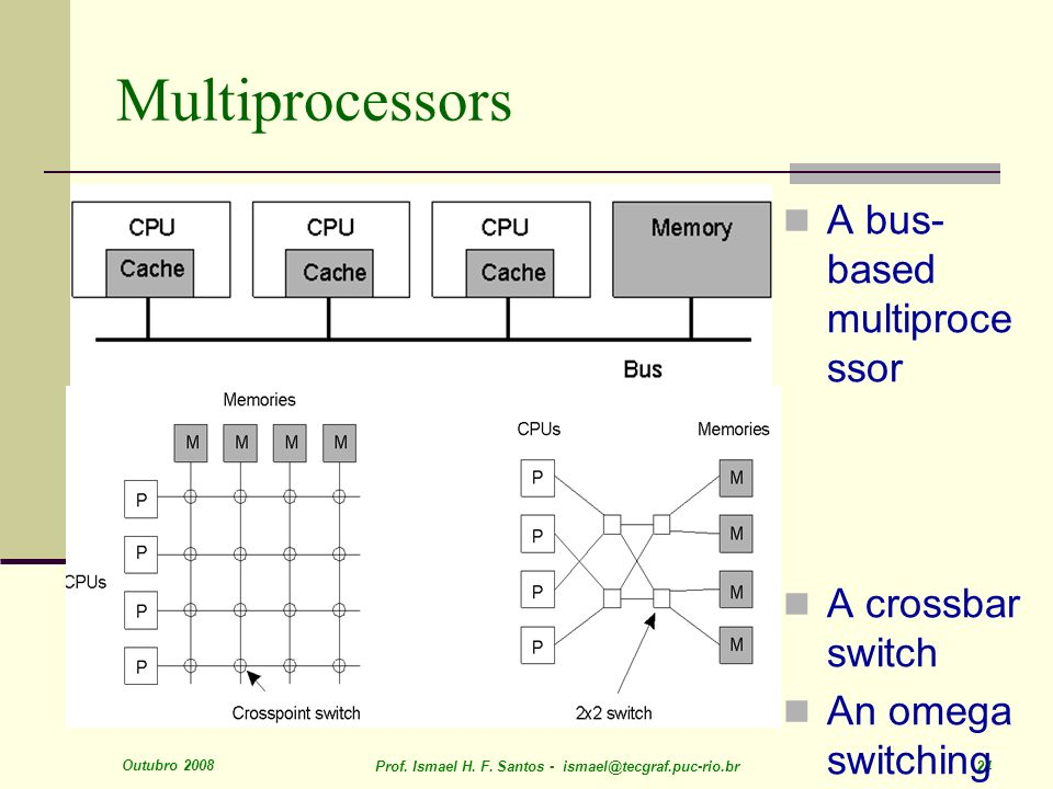 Multiprocessors A bus-based multiprocessor A crossbar switch